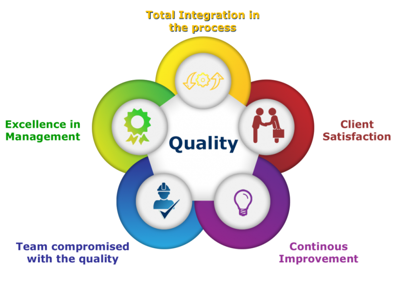 Basics of Quality Improvement